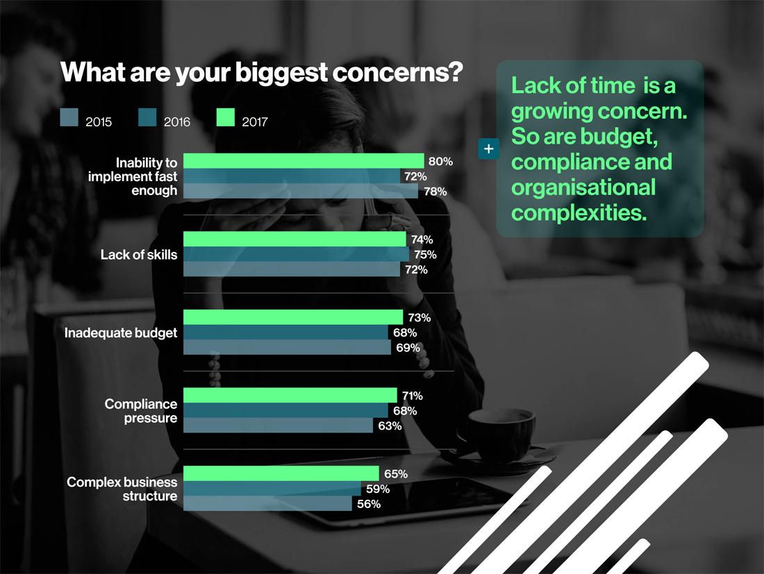 What are you biggest concerns?