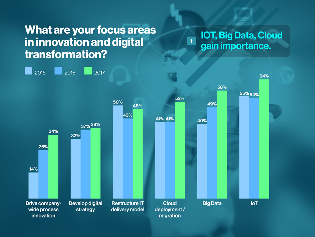 What are your focus areas in innovation and digital transformation?