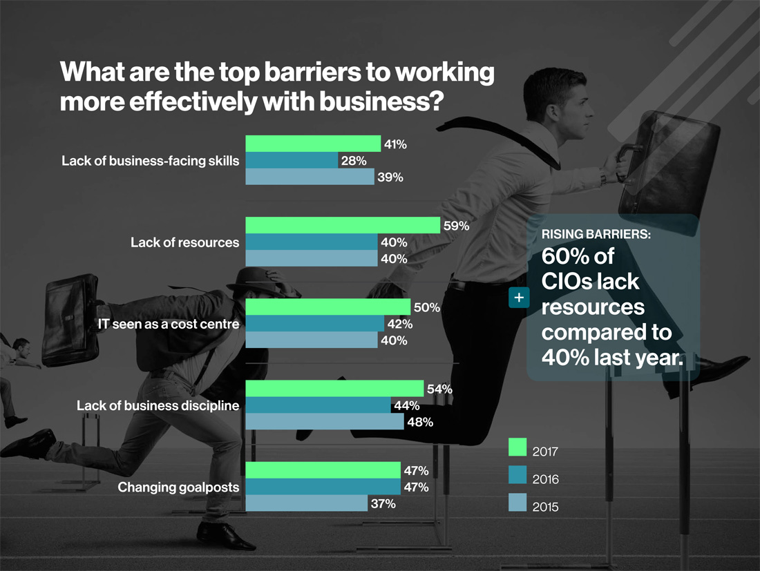 What are the top barriers to working more effectively with business?