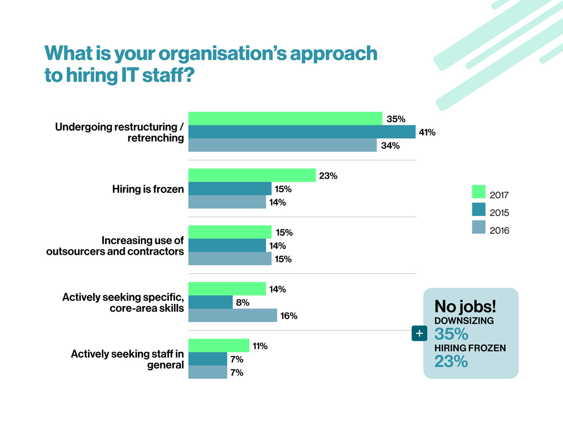 What is your organisation's approach to hiring IT staff?