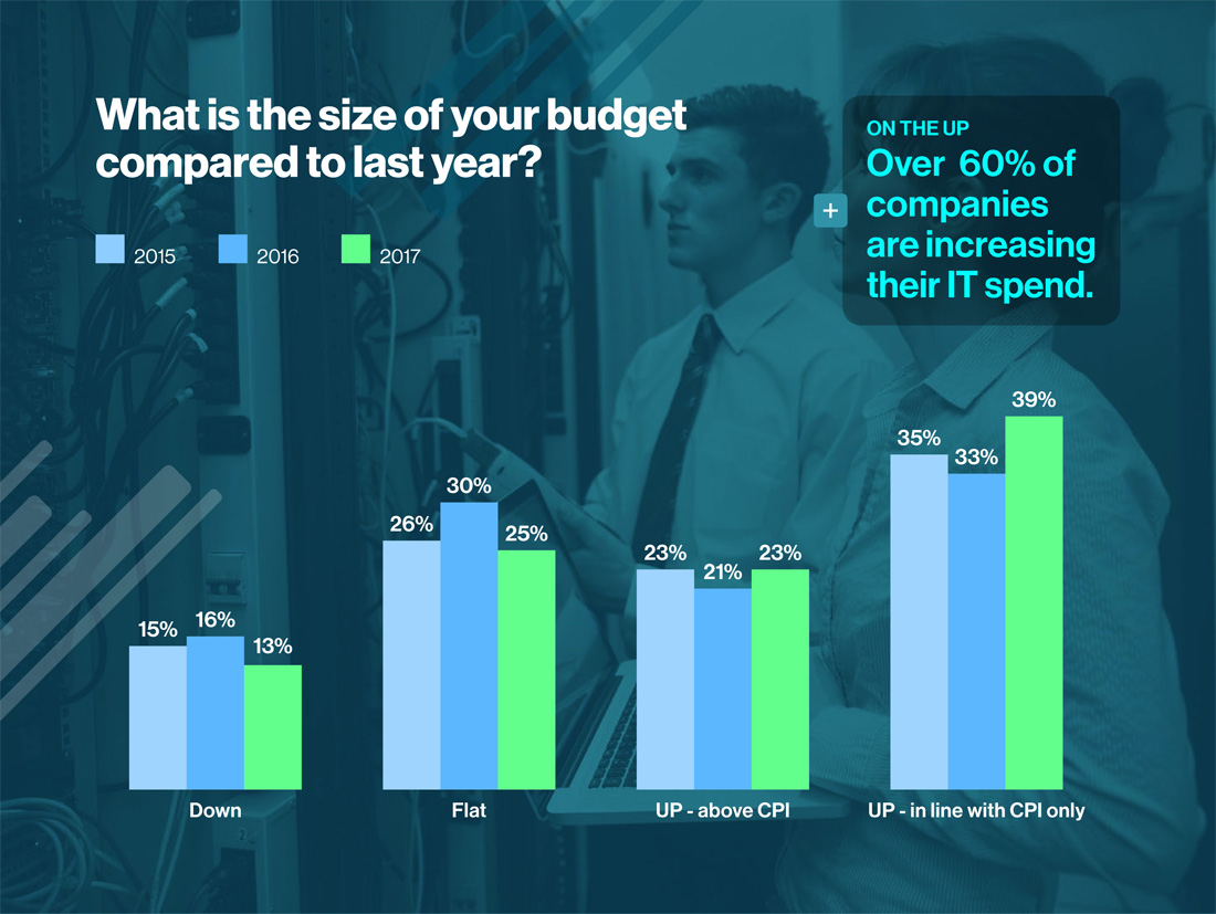 What is the size of your budget compared to last year?