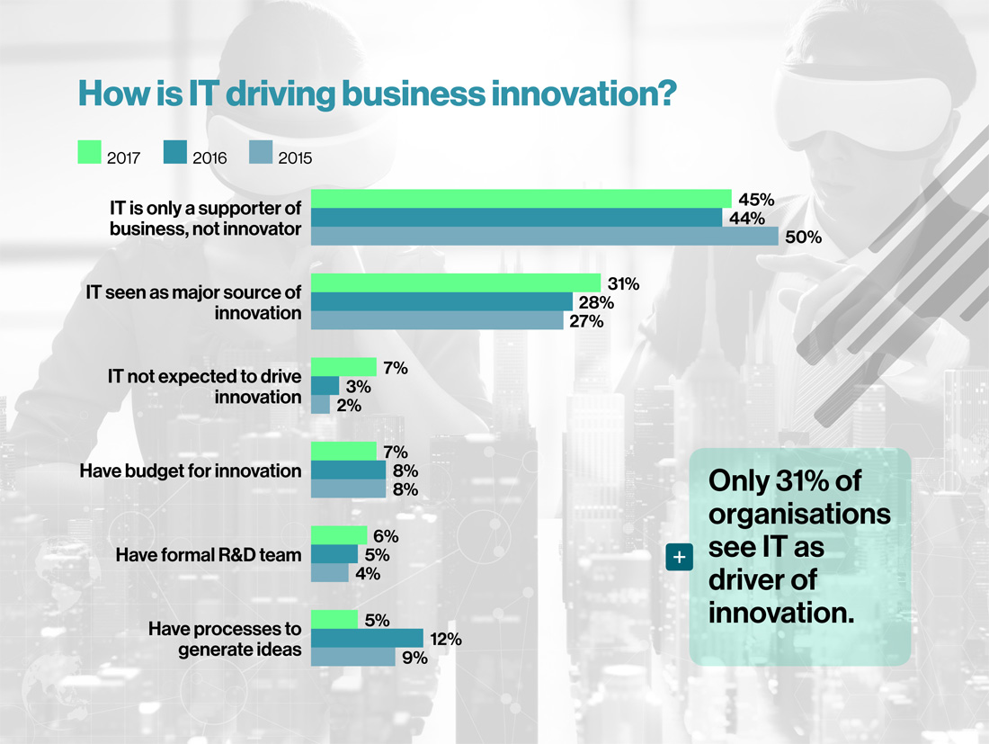 WhatHow is IT driving business innovation?